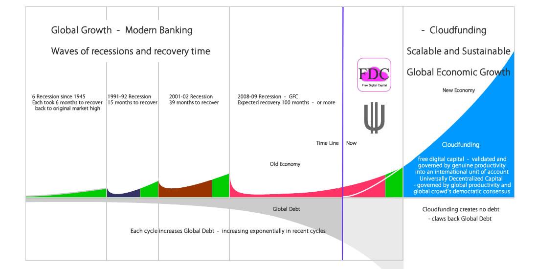 Cloudfunding democratizing the digital economy global growth scale malvernweather Gallery